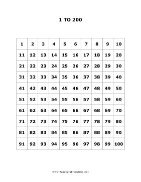 1 to 200 Numbers Chart Teachers Printable