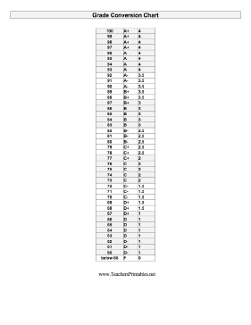 Grade Conversion Chart Teachers Printable