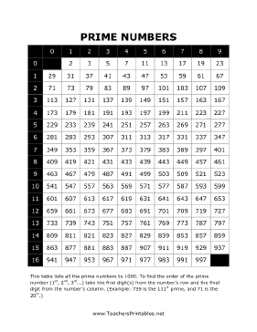 List of Prime Numbers Teachers Printable