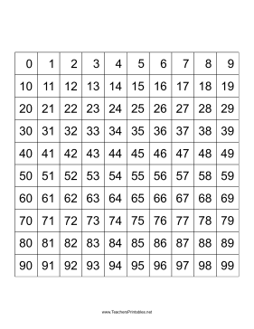 Number Squares 0-99 Teachers Printable