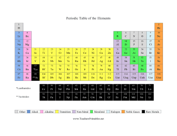 Periodic Table of the Elements Teachers Printable