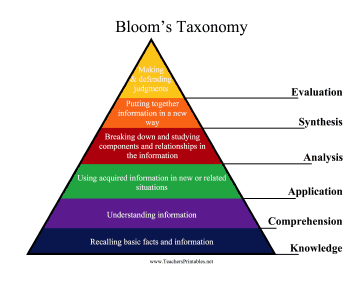 Blooms Taxonomy Chart Teachers Printable