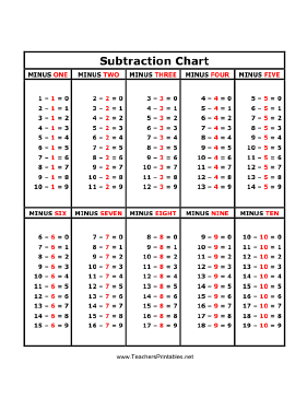 Epic image for subtraction table printable